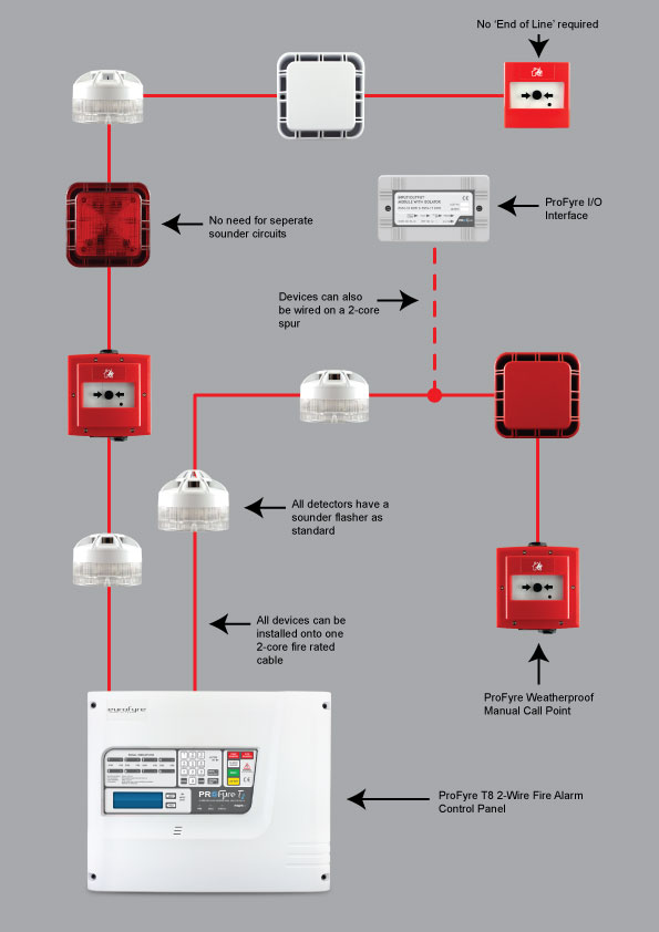 profyre t8 2 zone 2 wire fire alarm panel t8 2 [3] 3714 p fire alarm wiring diagram diagram wiring diagrams for diy car 4 wire smoke detector wiring diagram at honlapkeszites.co